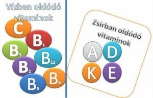 vízben oldodo vitaminok